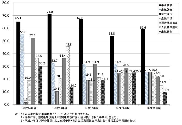 主な指定取消事由の年次推移(平成24年度〜28年度)